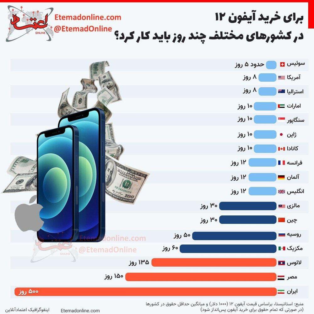 ببینید| برای خرید آیفون ۱۲ در کشورهای مختلف چند روز باید کار کرد؟