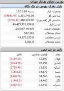 گزارش بورس در ۶ آبان ۹۹ / شاخص ۳۴ هزار واحد دیگر ریخت