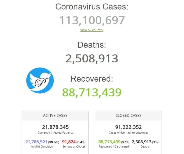 آخرین آمار مبتلایان و قربانیان ویروس کرونا در جهان/ جدول