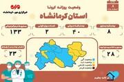 مجموع فوتیهای کرونا در کرمانشاه به یک هزار و ۴۸۳ نفر رسید | آمار کرونا در کرمانشاه تا ۸ اسفند