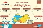 آمار کرونا در کرمانشاه تا ۶ فروردین/ تعداد فوتیها به ۱۵۰۷ مورد رسید