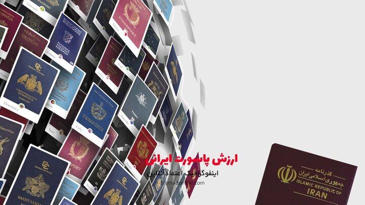 قدرتمندترین پاسپورت کشورهای منطقه در سال ۲۰۲۱