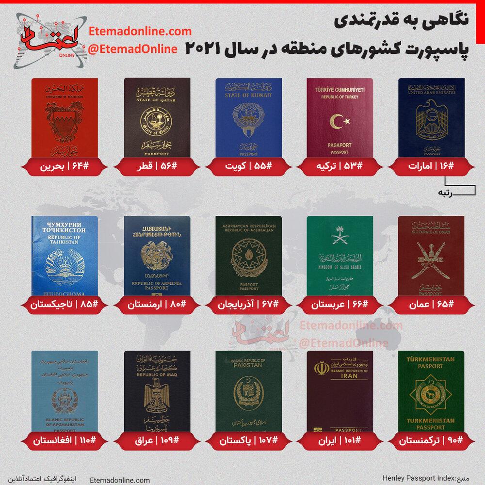 اینفوگرافی پاسپورت