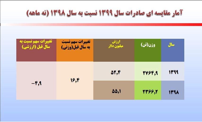 صادرات فرش ایران در ۵ سال گذشته ۲۰۰ میلیون دلار کاهش یافته