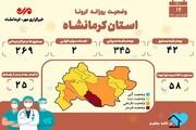 ثبت دو مورد فوتی در استان کرمانشاه طی ۲۴ساعت گذشته   مجموع فوتیهای کرونا در کرمانشاه به ۱۵۱۶ نفر رسید