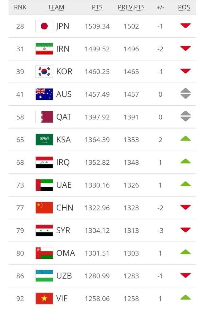 رتبه بندی جدید فدراسیون جهانی فوتبال فیفا اعلام شد/ سقوط دو پلهای ایران