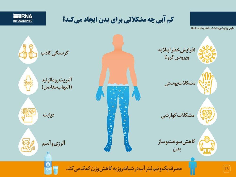 مشکلات کم آبی بر روی بدن / عکس
