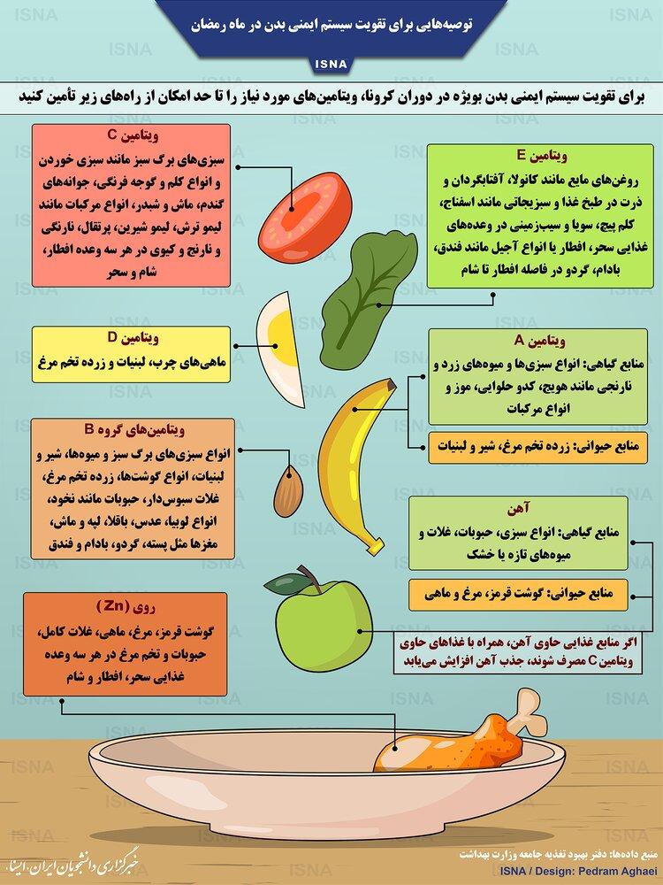 توصیههای غذایی به روزهداران برای تقویت سیستم ایمنی بدن