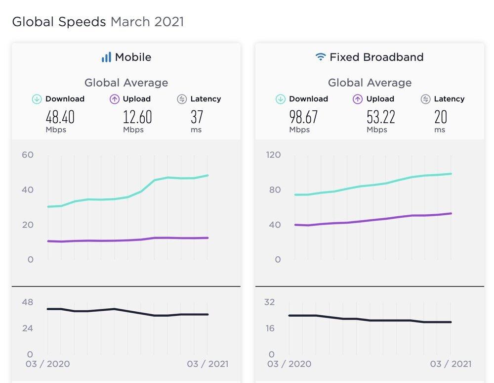 سرعت اینترنت ثابت و موبایل در ایران افزایش یافت
