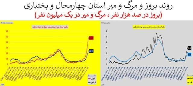 وضعیت صعودی کرونا در ۲۰ استان به شدت نگرانکننده است/ نمودارهای ترسناک