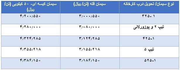 سیمان گران شد +جدول قیمت