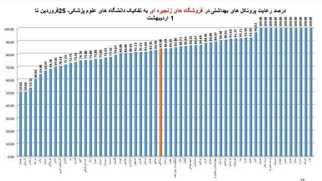 میزان استفاده از ماسک در استانهای مختلف کشور/ نمودار