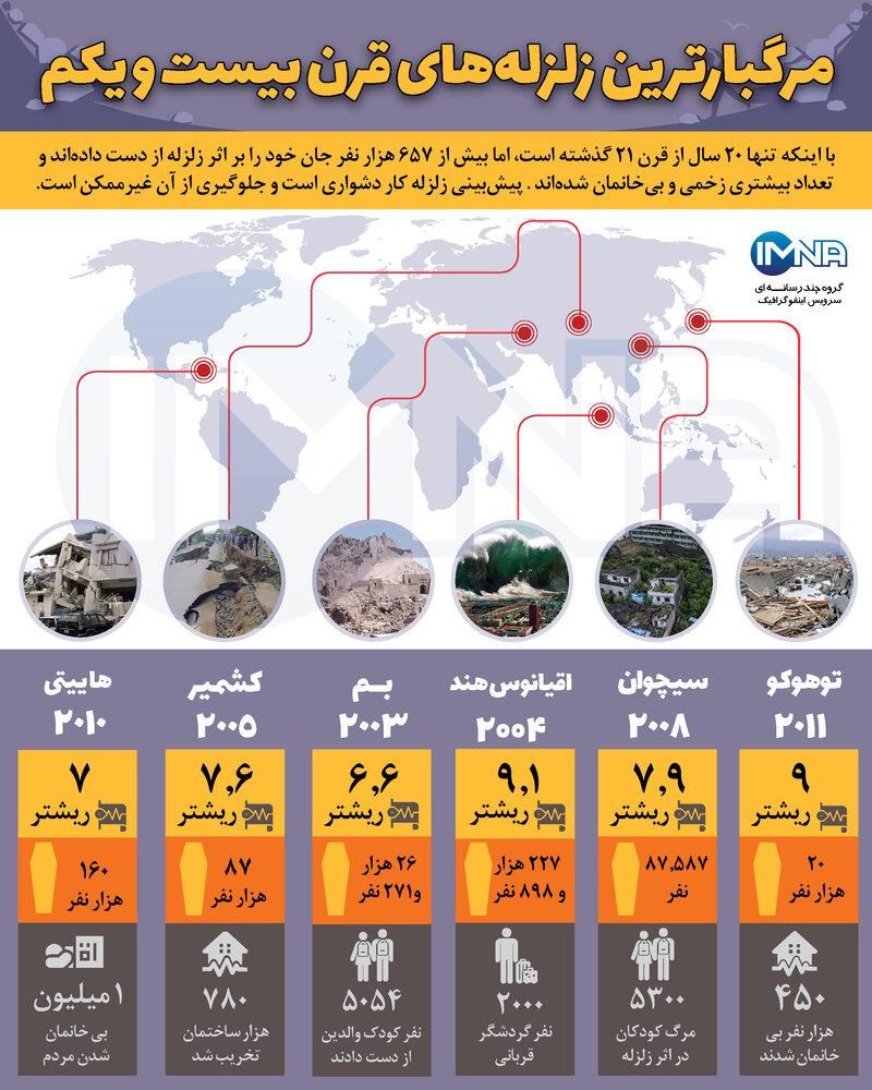 زلزله های قرن