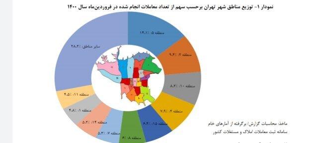 تغییرات قیمت مسکن در تهران فروردین ۱۴۰۰؛ خانه ارزان شد یا گران؟