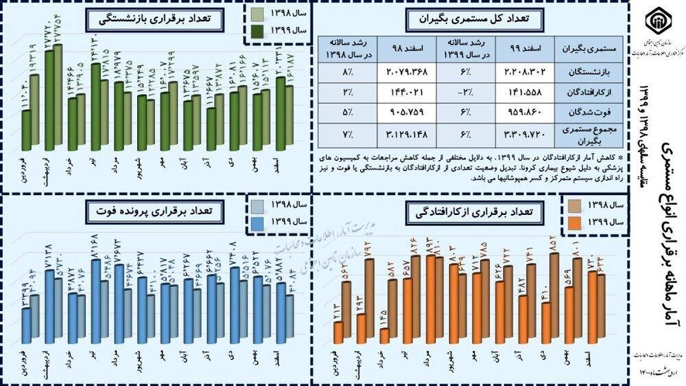 چند میلیون ایرانی تحت پوشش بیمه تأمین اجتماعی هستند؟