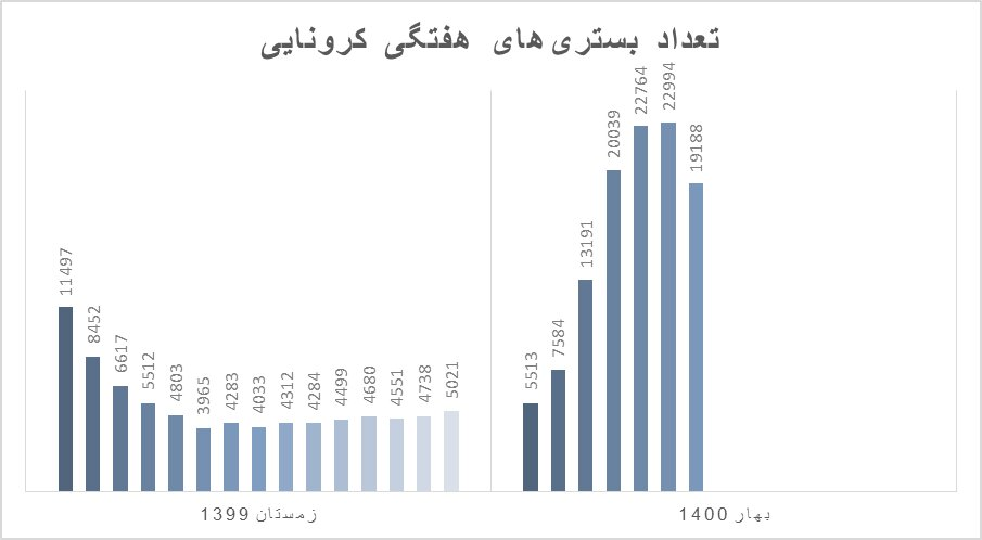 آمار سیاه کرونا در ایران؛ در یک هفته ۲۵۵۵ نفر جان باختند