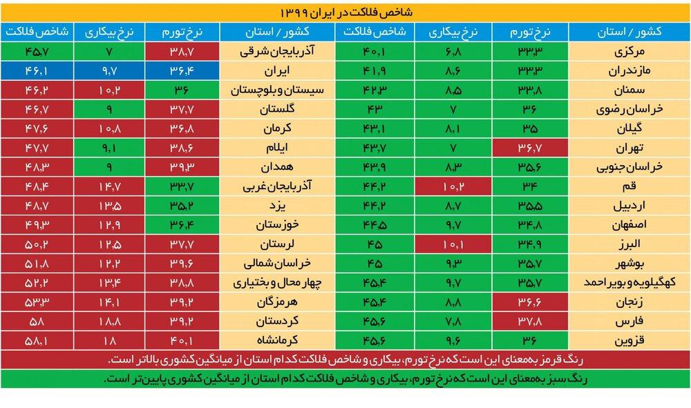 نرخ شاخص فلاکت در ایران به ۴۶.۱ درصد رسید / شاخص فلاکت در کدام استانها بیشتر از میانگین کشوری است؟