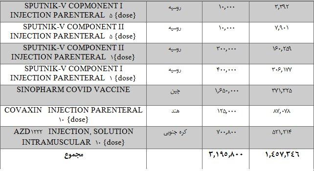 قیمت واکسن کرونا در بازار سیاه چقدر است؟/ جدول واکسنهای وارد شده به ایران