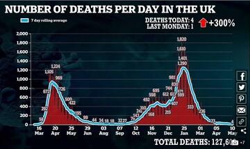 کاهش ۸۰ درصدی مرگ و میر کرونایی با تزریق دوز اول واکسن آسترازنکا