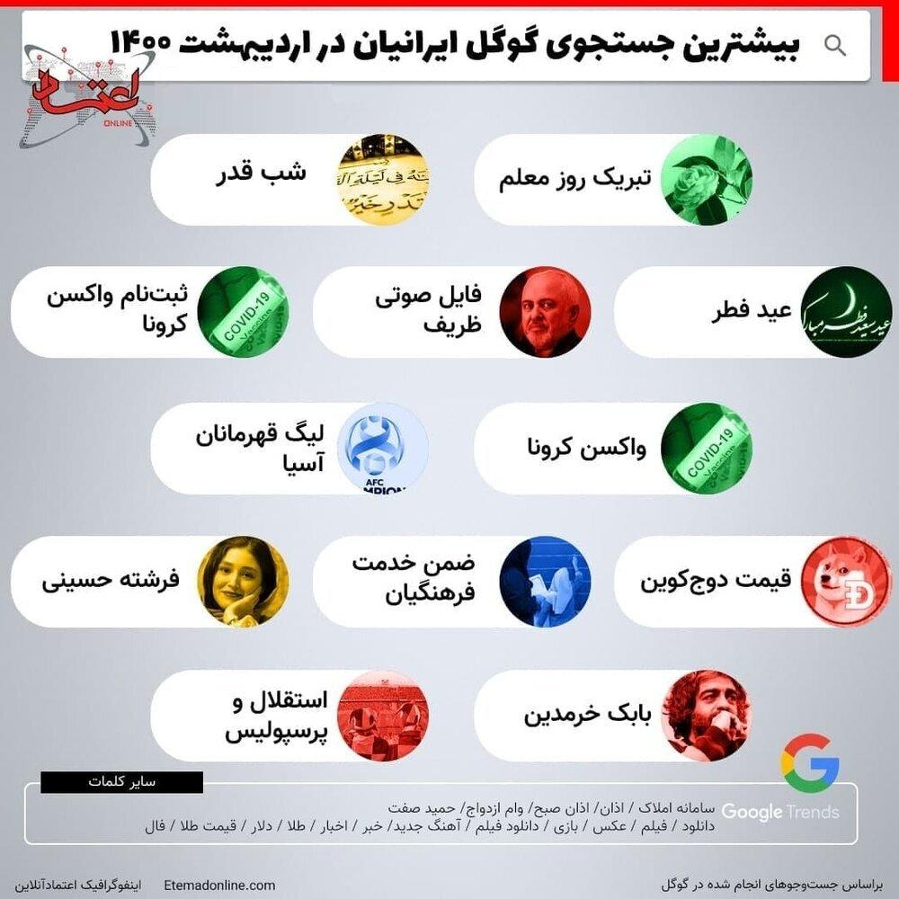بیشترین جستجوی گوگل ایرانیان در اردیبهشت ۱۴۰۰ چه بوده است؟