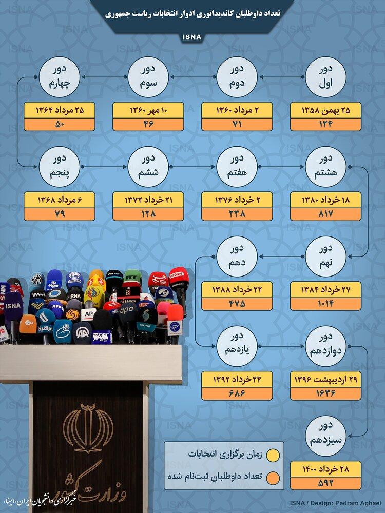 تعداد داوطلبان کاندیداتوری ادوار انتخابات ریاست جمهوری+ اینفوگرافی