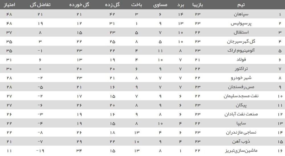 جدول ردهبندی لیگ برتر| پرسپولیس به سپاهان چسبید، استقلال به رده سوم بازگشت