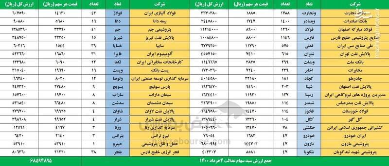 ارزش روز سهام عدالت و دارایکم در ۴ خرداد +جدول