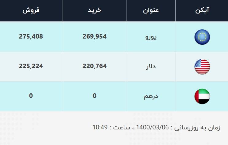 بازار ارز ۶ خرداد ۱۴۰۰ / قیمت دلار و یورو اعلام شد