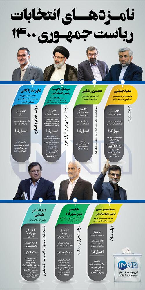 نامزدهای انتخابات ریاست جمهوری 1400