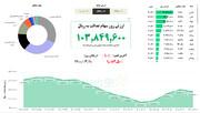 ارزش ۶۰ درصد فروش سهام عدالت در ۱۰ خرداد ۱۴۰۰