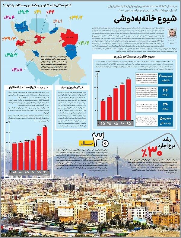 شیوع خانهبهدوشی؛ نیمی از ایرانیان در ۸ سال گذشته اجارهنشین شدند
