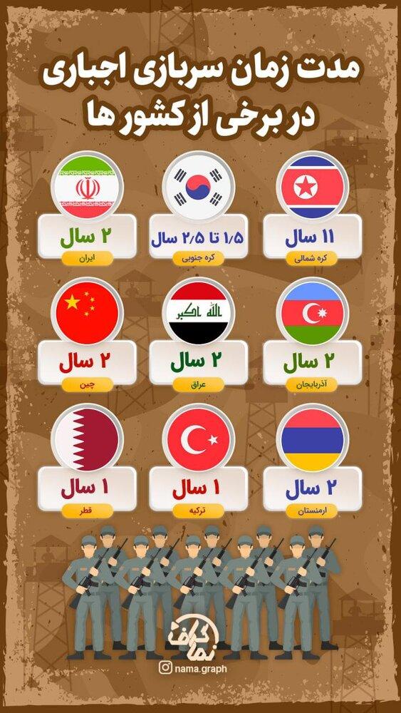 اینفوگرافیک   مدت زمان سربازی اجباری در برخی از کشورها