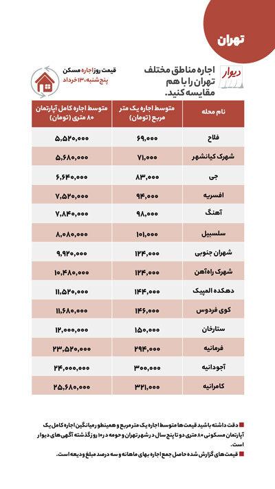 اختلاف ۸۰۰ درصدی قیمت مسکن در دو منطقه تهران! / جدول قیمت
