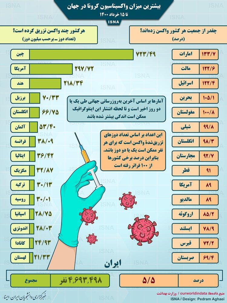 آمار میزان واکسیناسیون کرونا در کشورهای مختلف تا ۱۵ خرداد / عکس