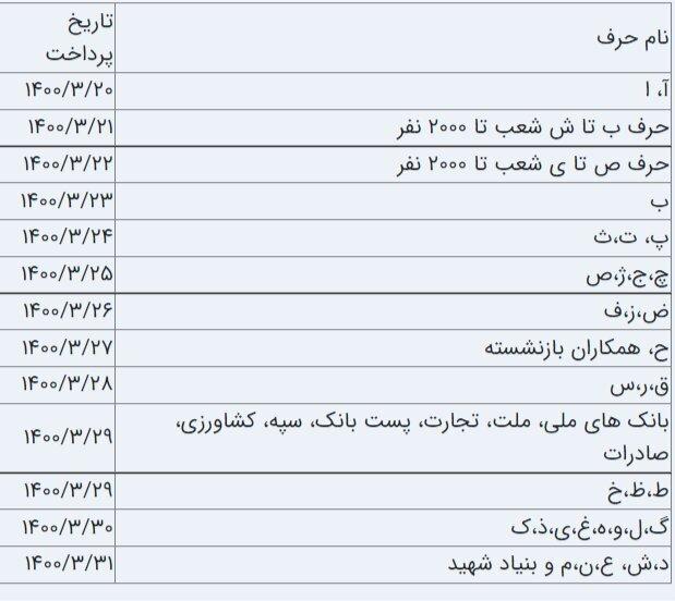 زمان واریز حقوق خرداد ۱۴۰۰ مستمری بگیران تامیناجتماعی اعلام شد + جدول زمان بندی