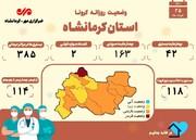 با فوت ۲بیمار دیگر مجموع جانباختگان کرونا در کرمانشاه به ۱۸۹۲نفر رسید
