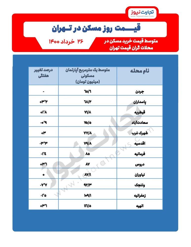 گرانترین مناطق تهران برای خرید تهران / جدول قیمت