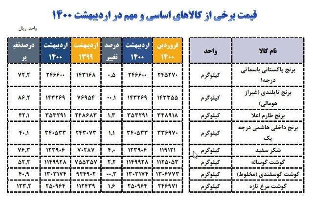 گزارش از گرانی کالاهای اساسی در اردیبهشت ۱۴۰۰ / جدول