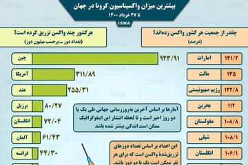 آمار میزان واکسیناسیون کرونا در کشورهای مختلف تا پنجشنبه ۲۷ خرداد / عکس
