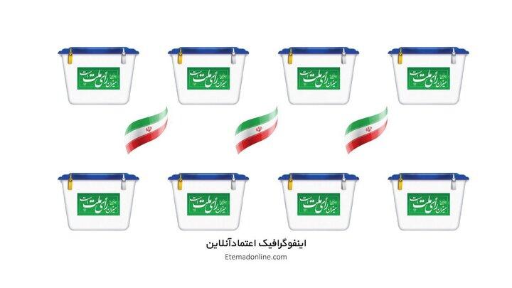 نتایج اولیه انتخابات ریاستجمهوری ۱۴۰۰؛ رییسی هشتمین رییس جمهور ایران شد / عکس