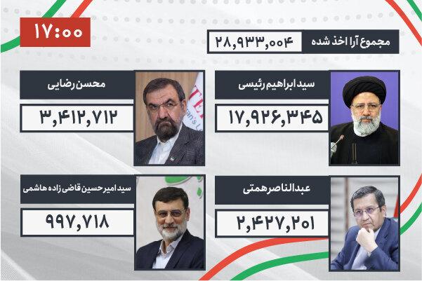 اعلام نتایج نهایی  انتخابات ریاست جمهوری ۱۴۰۰ / فیلم