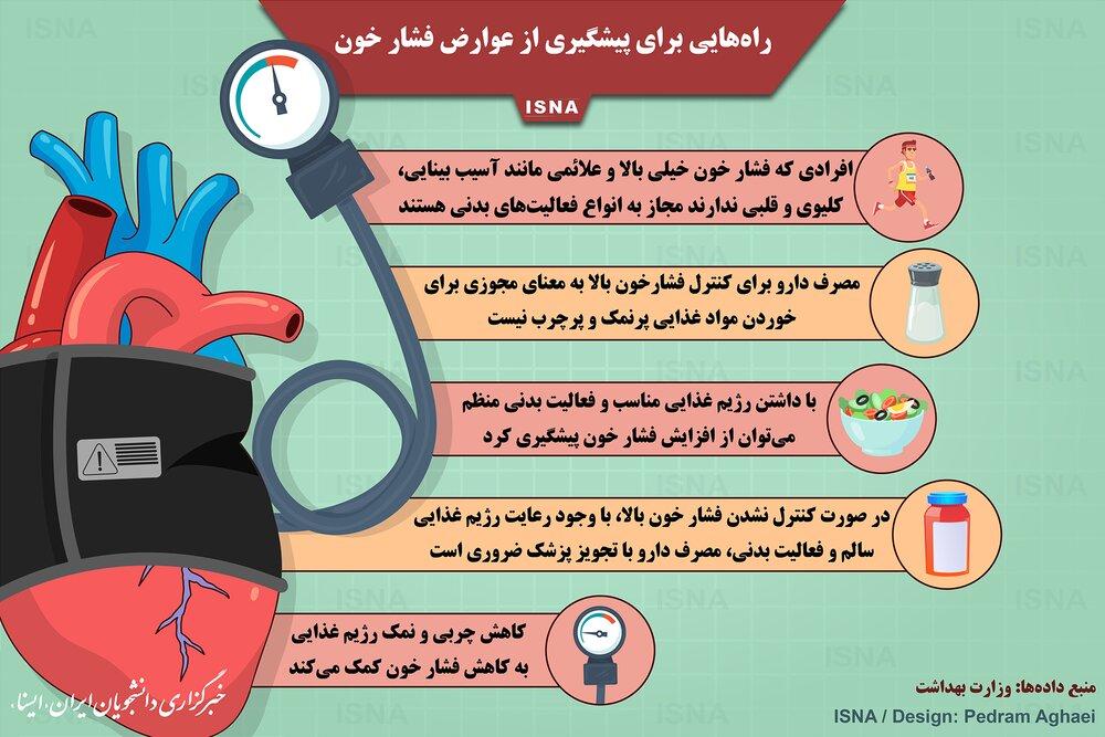 پیشگیری از عوارض فشار خون با چند ترفند ساده / عکس