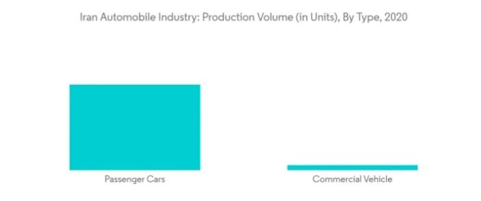 بررسی صنعت اتومبیل در ایران (۲۰۲۱ - ۲۰۲۶)