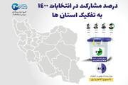 درصد مشارکت مردم در انتخابات ۱۴۰۰ به تفکیک استانها / عکس