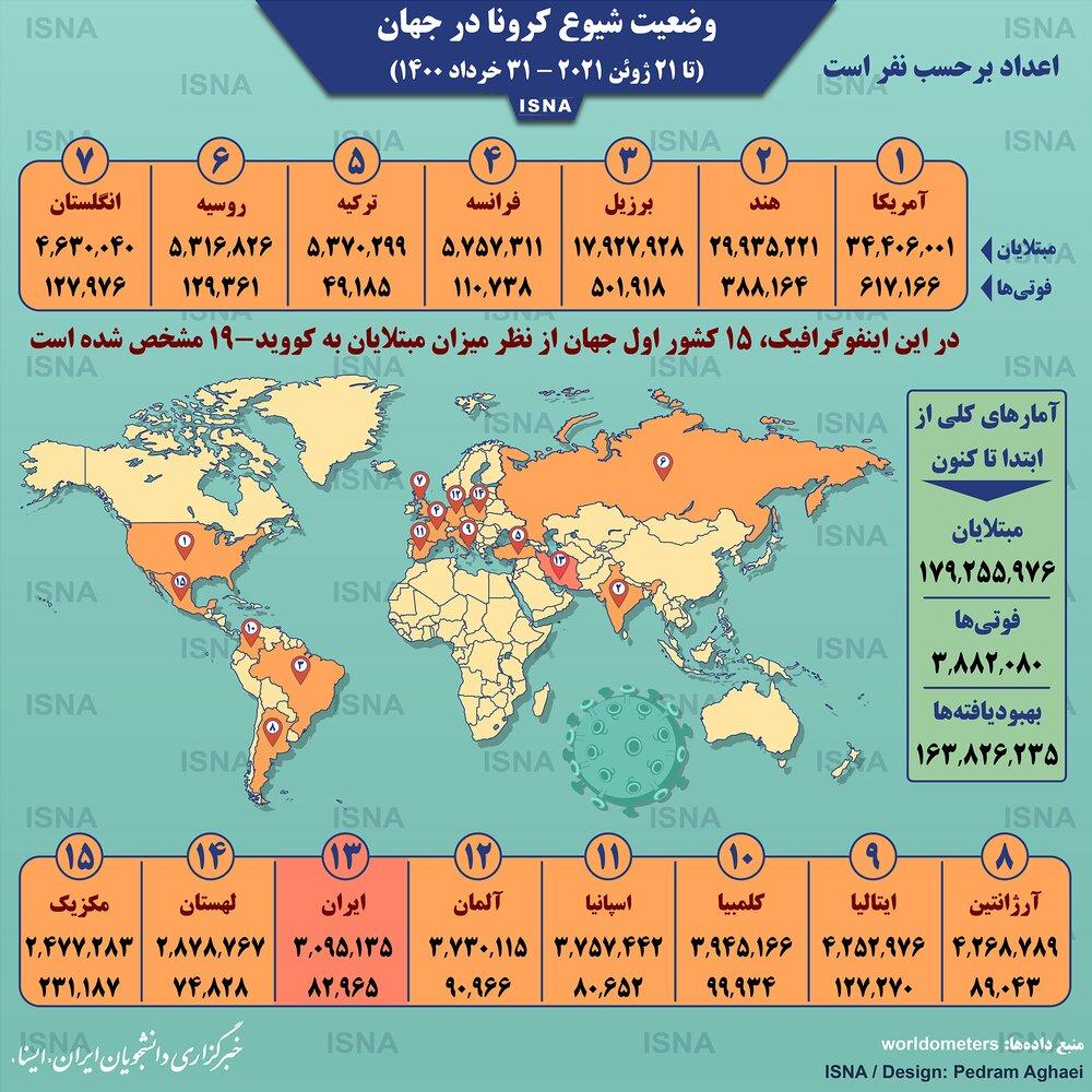 آمار کرونا در جهان تا دوشنبه ۳۱ خرداد ۱۴۰۰ / عکس