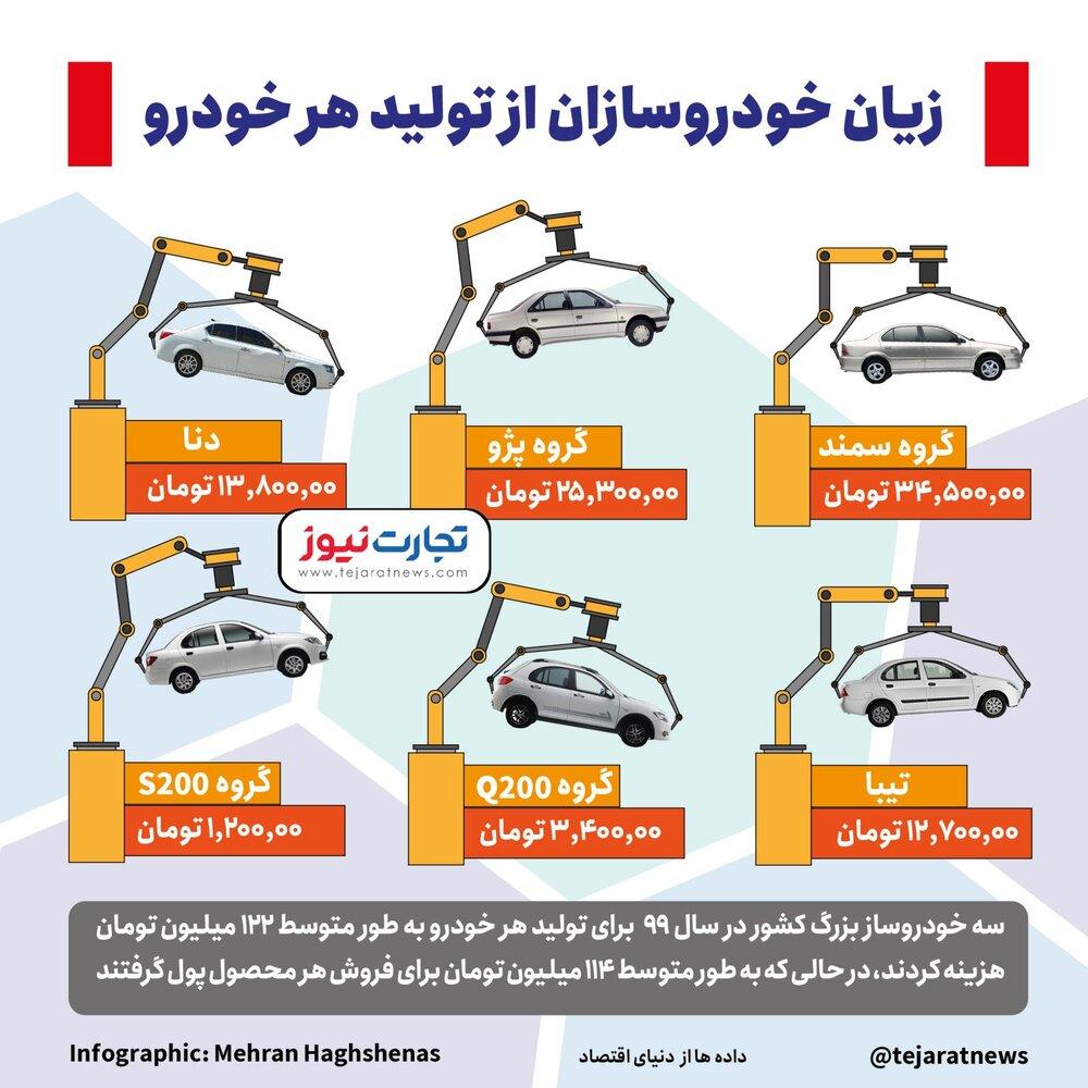زیان تولید هر خودرو در ایران؛ زیان تولید پژو، سمند، دنا و تیبا چقدر است؟