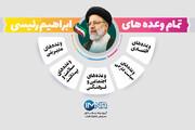تمام وعدههای سید ابراهیم رییسی / عکس