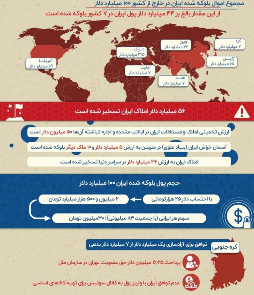 فهرست اموال بلوکه شده ایران