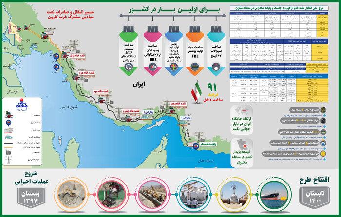 ایران تنگه هرمز را دور می زند؟ | شمارش معکوس برای صادرات نفت ایران از دریای عمان