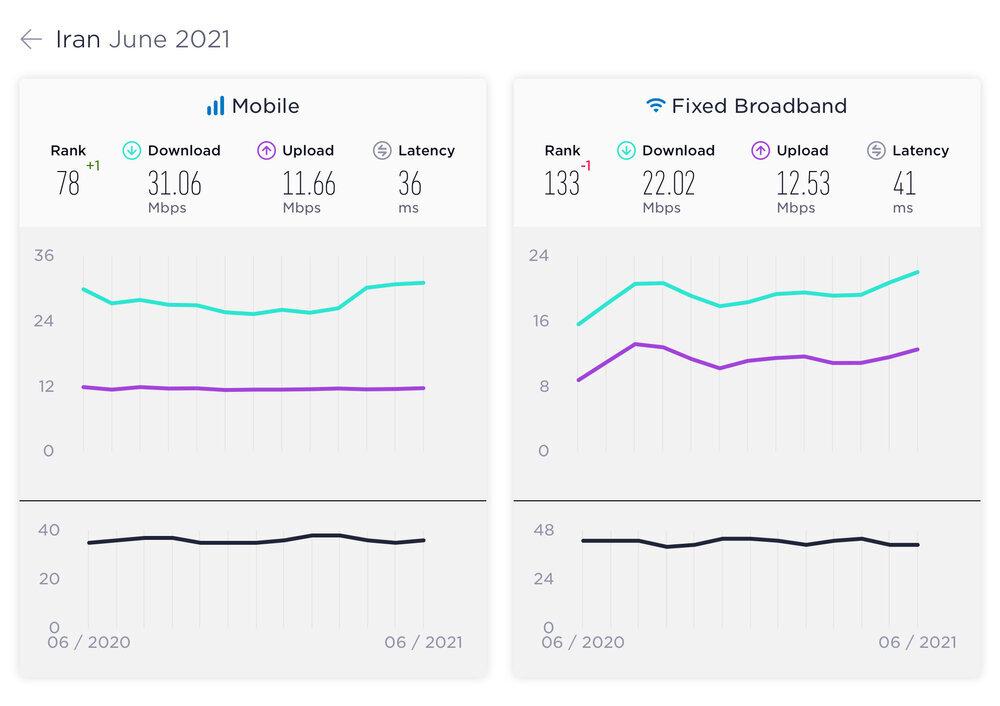 تازه ترین رتبهبندی اینترنت ثابت و موبایل/ تغییرات یک پلهای ایران